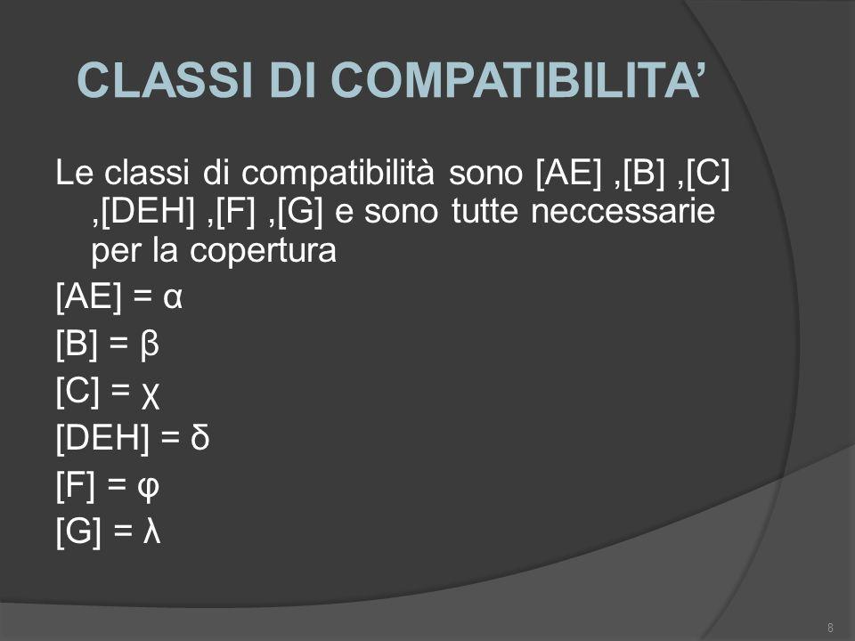 CLASSI DI COMPATIBILITA Le classi di compatibilità sono [AE],[B],[C],[DEH],[F],[G] e sono tutte neccessarie per la copertura [AE] = α [B] = β [C] = χ [DEH] = δ [F] = φ [G] = λ 8