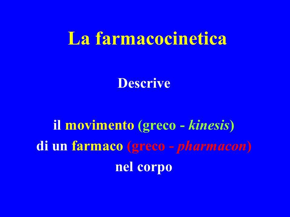 Farmacocinetica / Farmacodinamica Farmaco nei tessuti Dose somministrata Farmaco nella circolazione sistemica Farmaco metabolizzato o escreto Farmaco al sito dazione VOLUME DI DISTRIBUZIONE BIODISPONIBILITA CLEARANCE EFFETTO FARMACOLOGICO FARMACOCINETICA: Cosa il corpo fa al farmaco FARMACODINAMICA Cosa il farmaco fa al corpo
