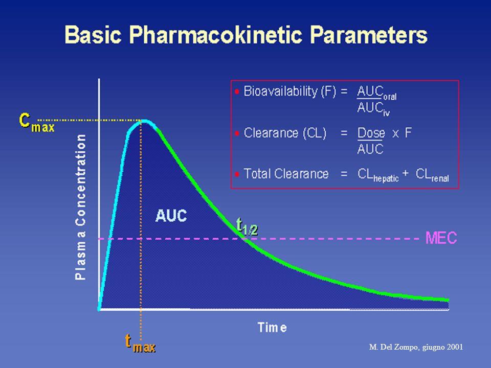 AUCarea sottesa alla curva ed è proporzionale alla quantità di farmaco presente nellorganismo C max indica il picco di concentrazione plasmatica T max