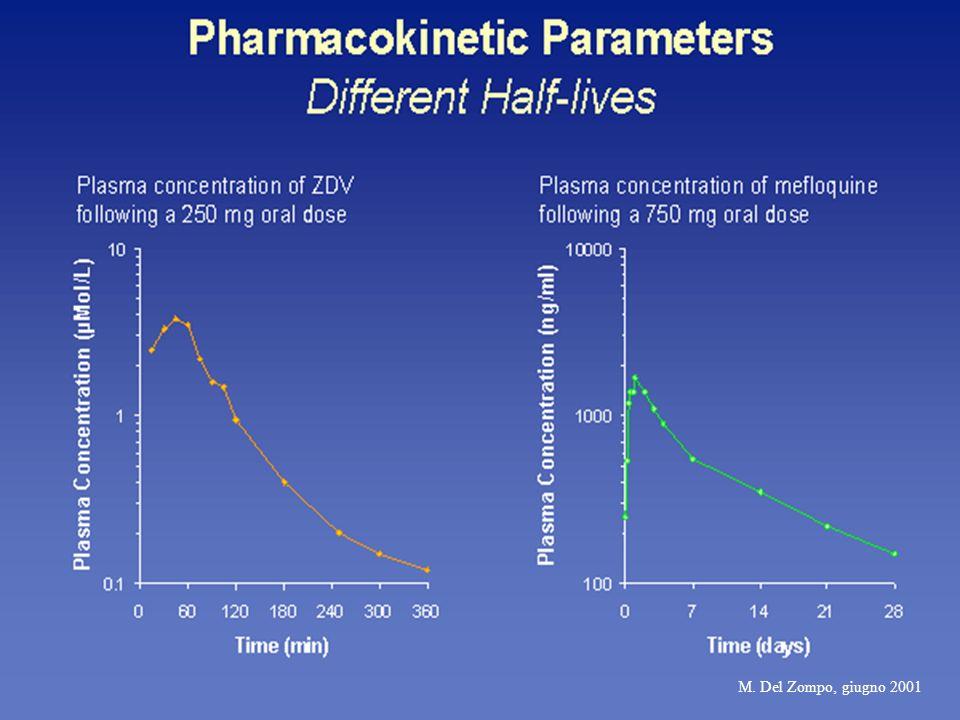 Emivita (t 1/2 ) Tempo necessario per dimezzare la concentrazione del farmaco Si riferisce alleliminazione o allemivita finale del farmaco