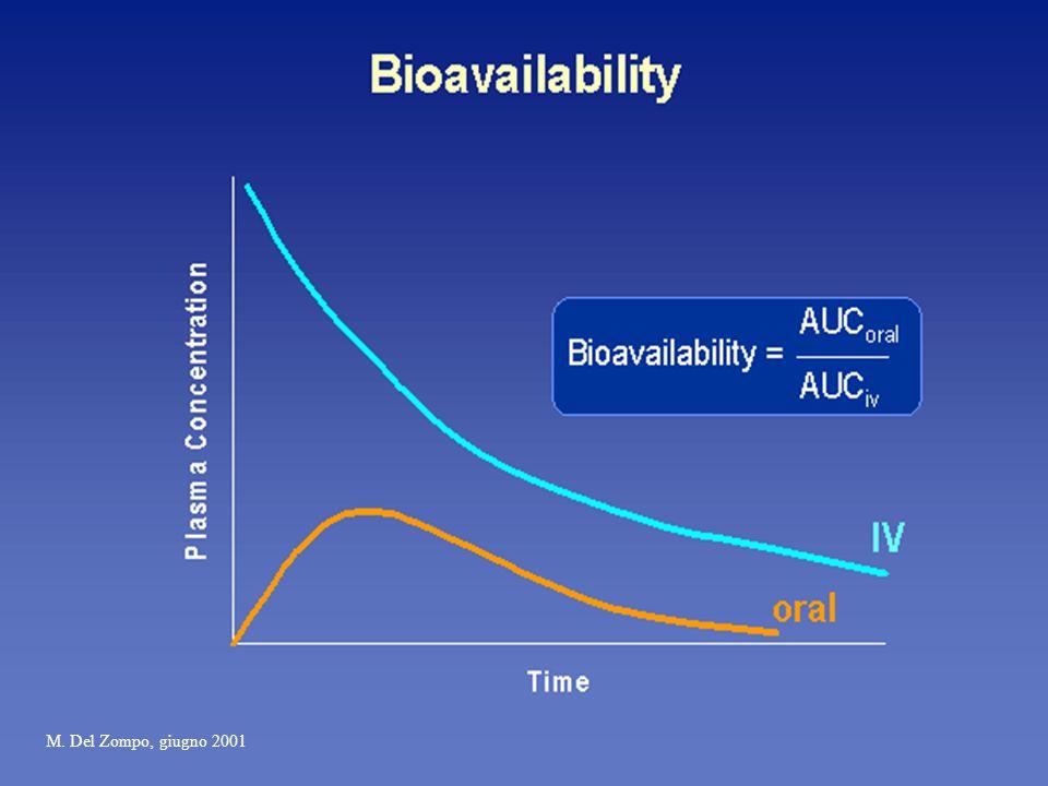 Biodisponibilità frazionale (F) La frazione del farmaco immutato che raggiunge la circolazione sistemica dopo la somministrazione Per la somministrazione e.v., F=1 Per la somministrazione orale F è spesso <1