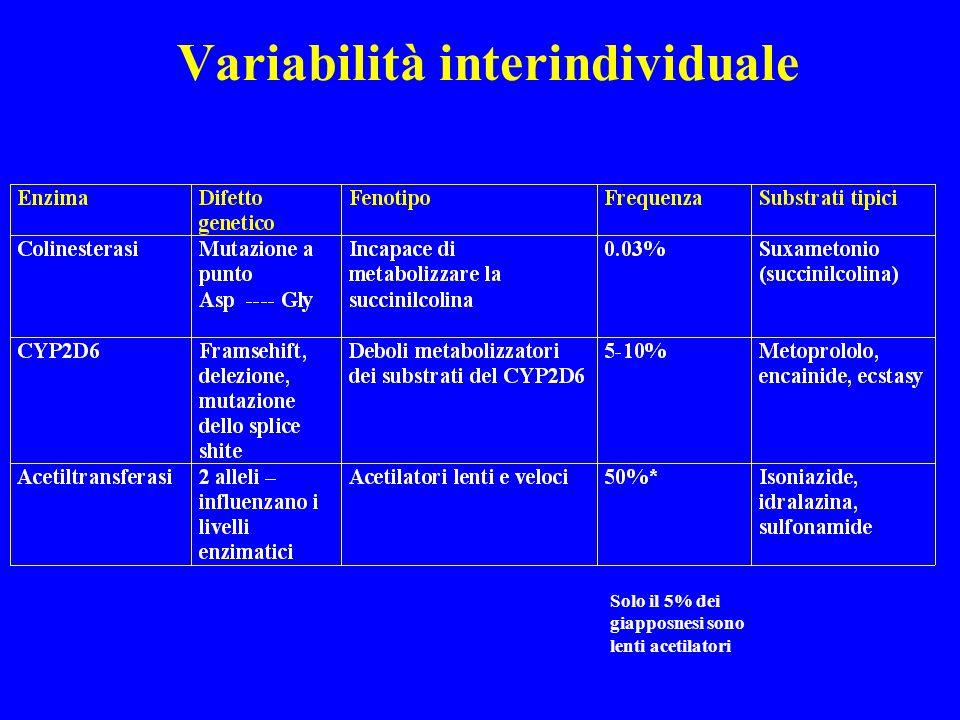 Variabilità interindividuale Farmacogenetica Ci sono ampie differenze interindividuali nella capacità di metabolizzazione del farmaco che possono deri