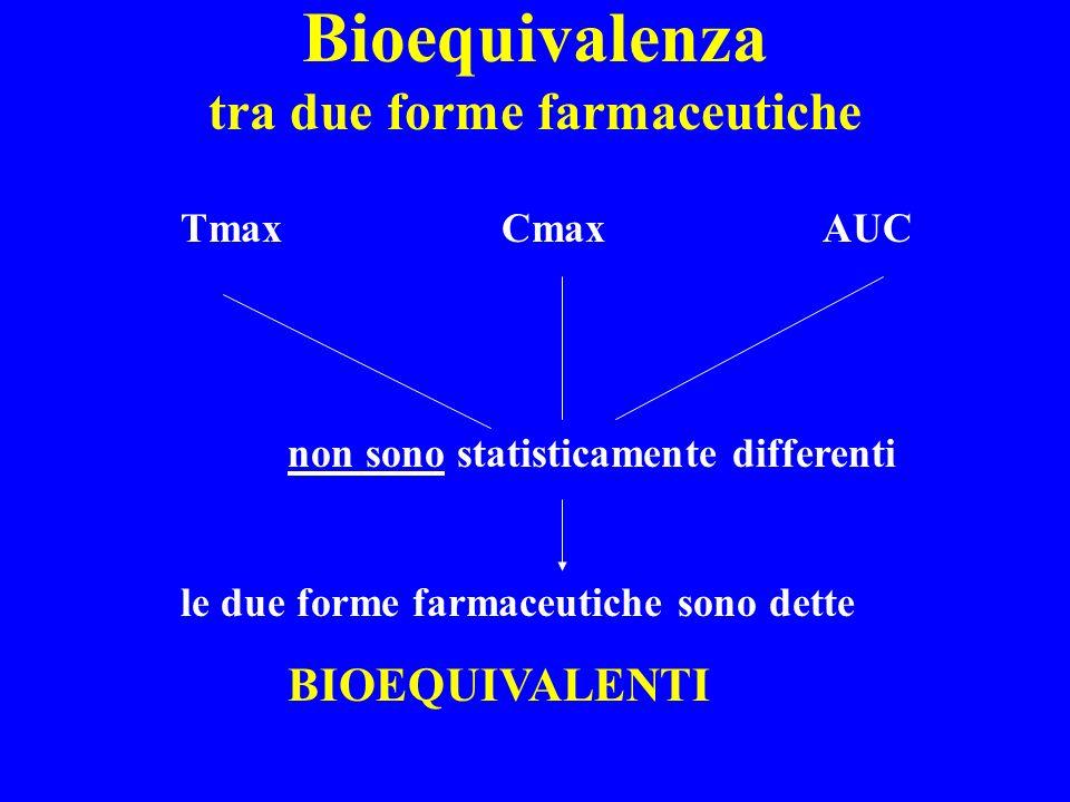 Bioequivalenza Bio-international Conference 1994: due medicinali sono bioequivalenti quando i loro profili di concentrazione rispetto al tempo, ottenuti dalla stessa dose molare, sono così simili che è improbabile che essi possano produrre differenze clinicamente rilevanti sugli effetti terapeutici e collaterali