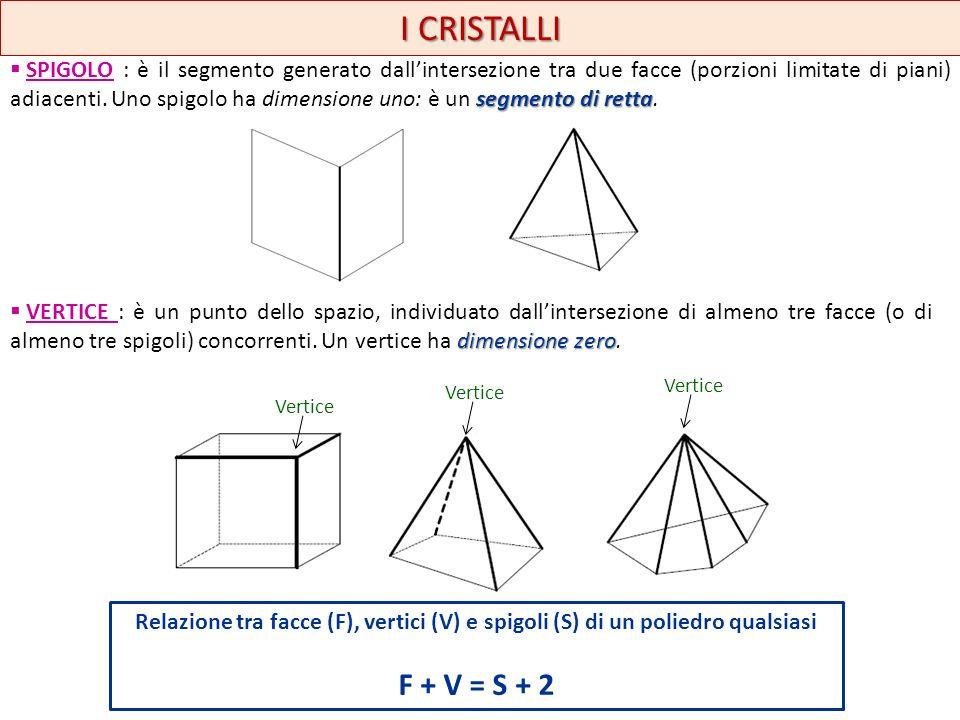 I CRISTALLI segmento di retta SPIGOLO : è il segmento generato dallintersezione tra due facce (porzioni limitate di piani) adiacenti. Uno spigolo ha d