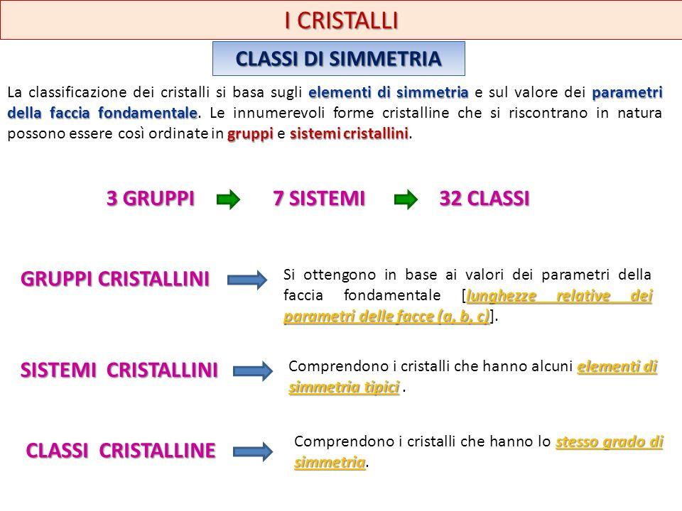 I CRISTALLI CLASSI DI SIMMETRIA elementi di simmetria parametri della faccia fondamentale gruppisistemi cristallini La classificazione dei cristalli s