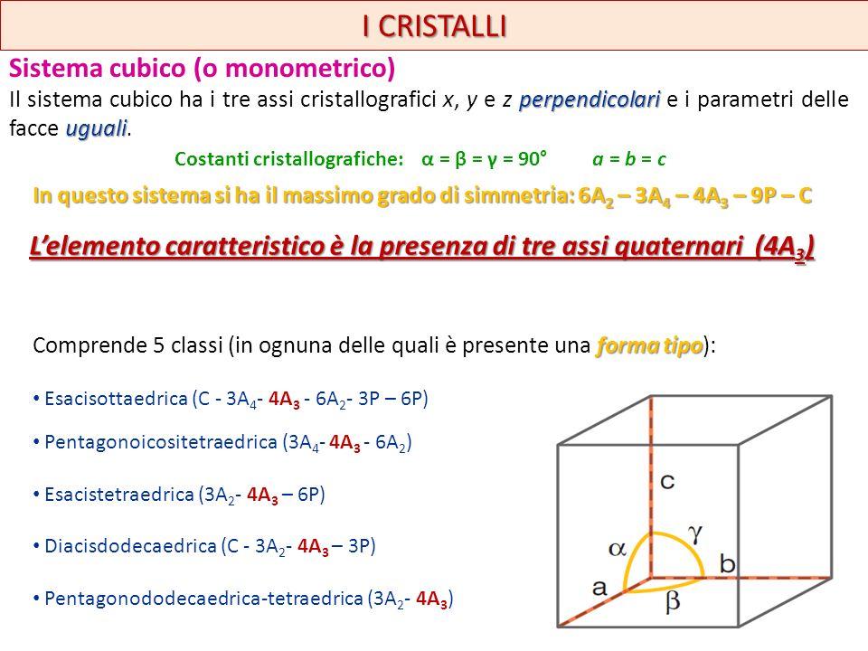 Sistema cubico (o monometrico) perpendicolari uguali Il sistema cubico ha i tre assi cristallografici x, y e z perpendicolari e i parametri delle facc
