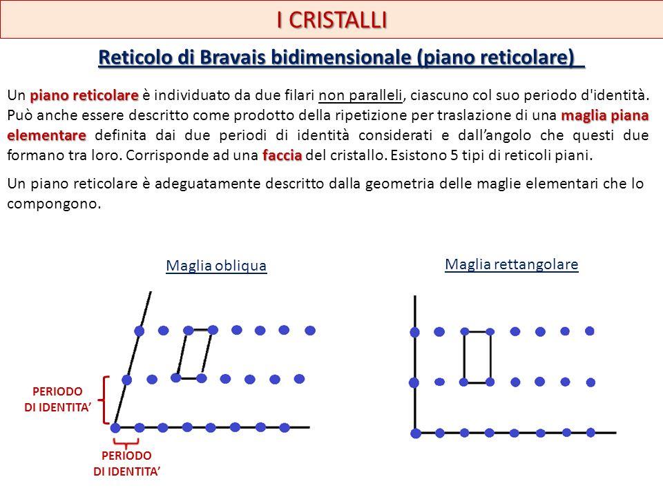 I CRISTALLI Reticolo di Bravais bidimensionale (piano reticolare) piano reticolare maglia piana elementare faccia Un piano reticolare è individuato da