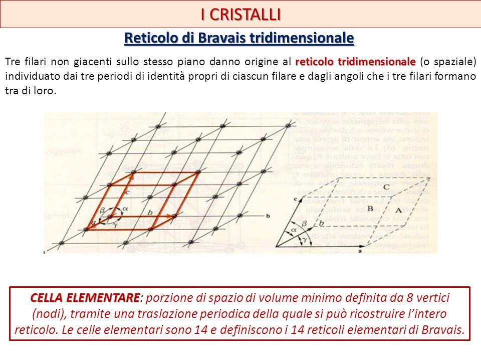 I CRISTALLI Reticolo di Bravais tridimensionale reticolo tridimensionale Tre filari non giacenti sullo stesso piano danno origine al reticolo tridimen