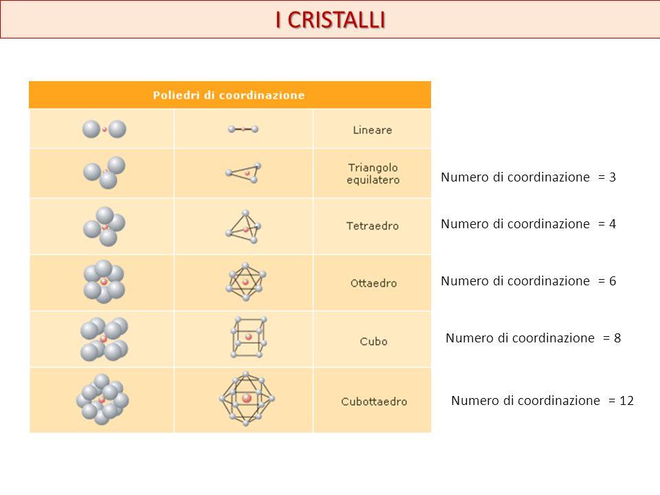 I CRISTALLI Numero di coordinazione = 3 Numero di coordinazione = 4 Numero di coordinazione = 6 Numero di coordinazione = 8 Numero di coordinazione =