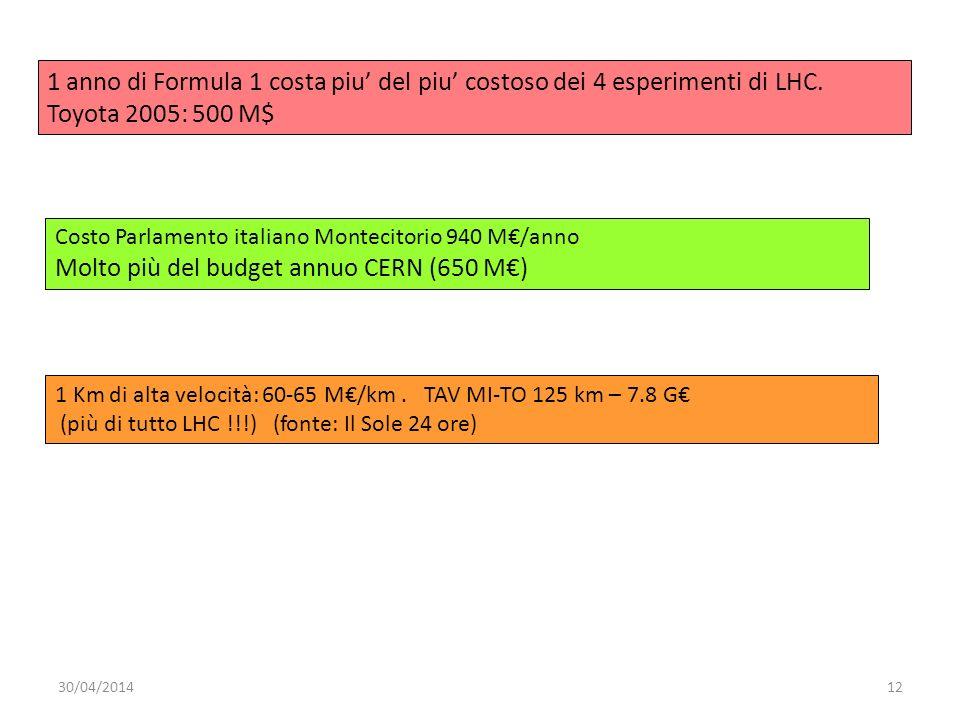30/04/201412 1 anno di Formula 1 costa piu del piu costoso dei 4 esperimenti di LHC. Toyota 2005: 500 M$ Costo Parlamento italiano Montecitorio 940 M/