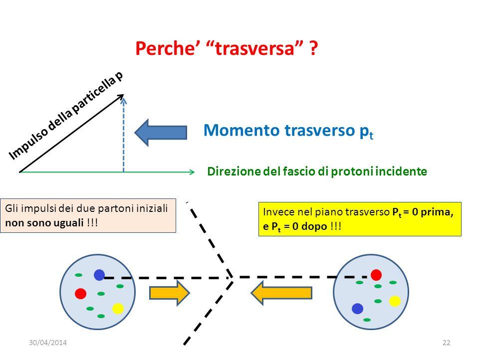 Perche trasversa ? Direzione del fascio di protoni incidente Impulso della particella p Momento trasverso p t Gli impulsi dei due partoni iniziali non