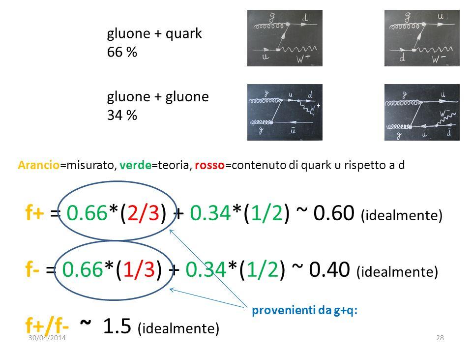 f+ = 0.66*(2/3) + 0.34*(1/2) ~ 0.60 (idealmente) f- = 0.66*(1/3) + 0.34*(1/2) ~ 0.40 (idealmente) f+/f- ~ 1.5 (idealmente) gluone + quark 66 % gluone