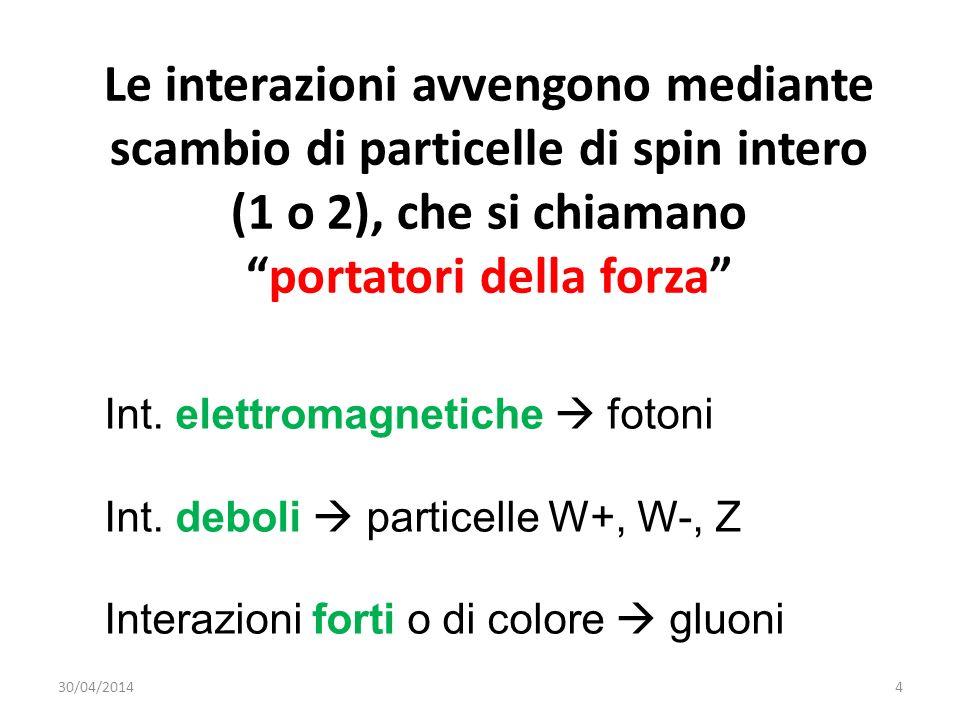 Le interazioni avvengono mediante scambio di particelle di spin intero (1 o 2), che si chiamanoportatori della forza Int. elettromagnetiche fotoni Int
