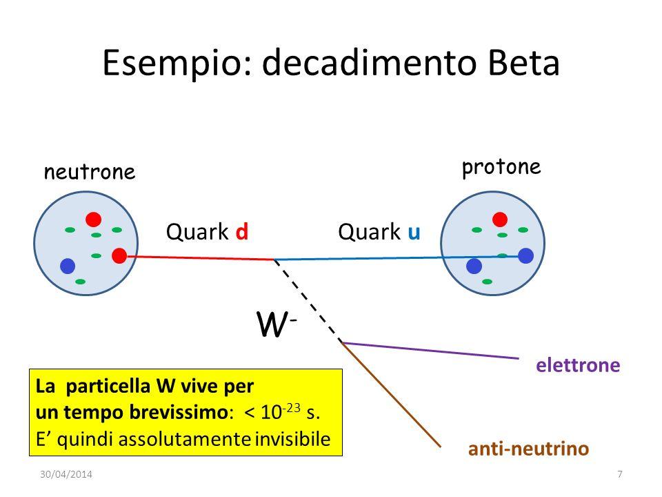 Esempio: decadimento Beta Quark dQuark u elettrone anti-neutrino W-W- neutrone protone La particella W vive per un tempo brevissimo: < 10 -23 s. E qui
