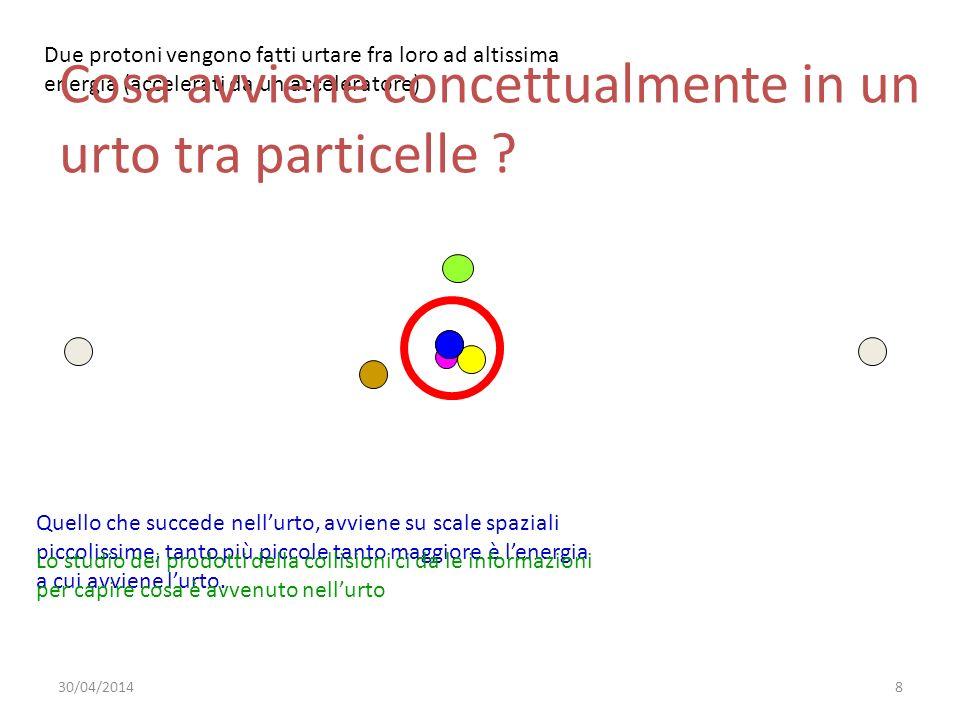 Due protoni vengono fatti urtare fra loro ad altissima energia (accelerati da un acceleratore) Quello che succede nellurto, avviene su scale spaziali