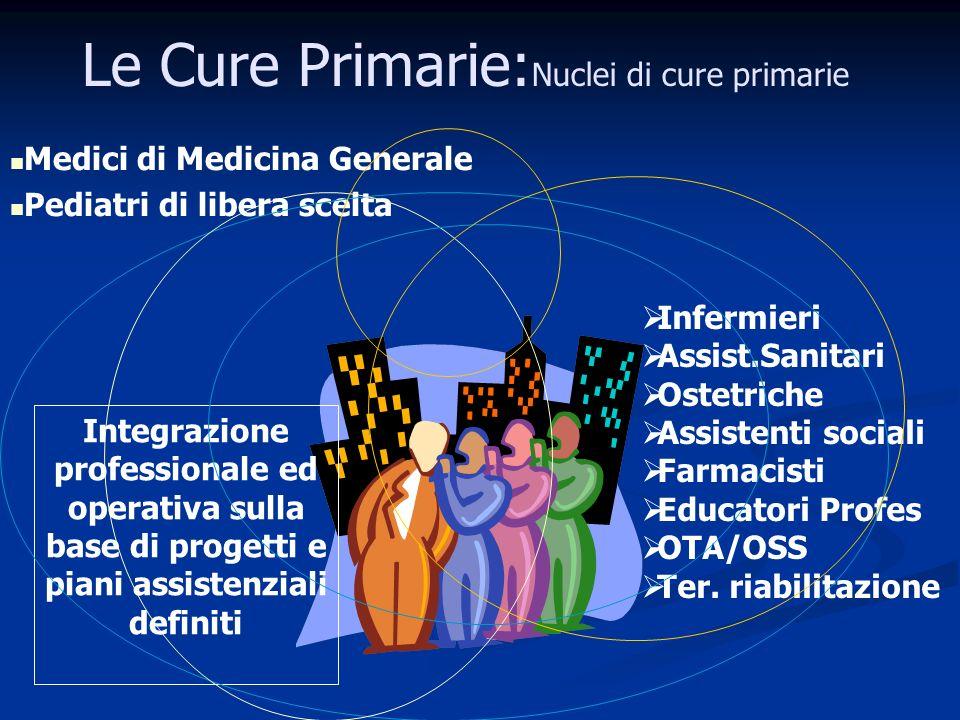 Le Cure Primarie: Nuclei di cure primarie Medici di Medicina Generale Pediatri di libera scelta Infermieri Assist.Sanitari Ostetriche Assistenti sociali Farmacisti Educatori Profes OTA/OSS Ter.