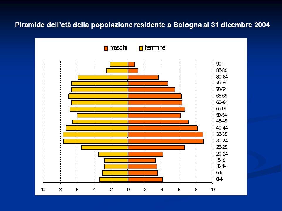 Lorientamento dell OMS è stato assunto dall AUSL di Bologna per delineare il ruolo e le funzioni dell infermiere - infermiere di famiglia - nellambito delle Cure Primarie - Nuclei di Cure Primarie - valutazione medica trattamento clinico valutazione del bisogno assistenziale pianificazione e lintervento multidisciplinare