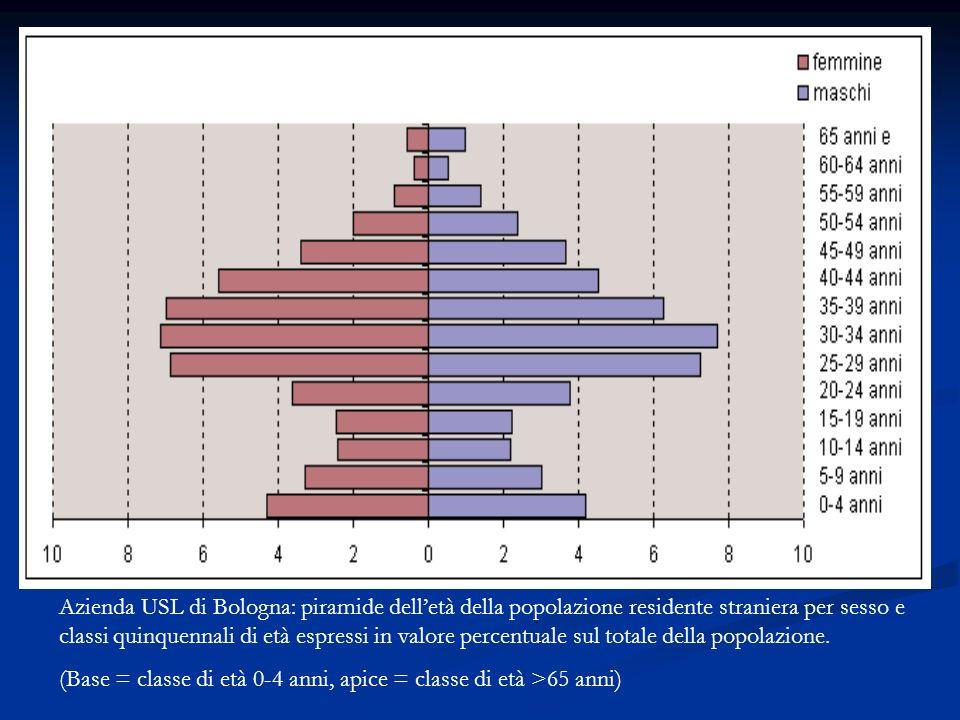 Azienda USL di Bologna: piramide delletà della popolazione residente straniera per sesso e classi quinquennali di età espressi in valore percentuale sul totale della popolazione.