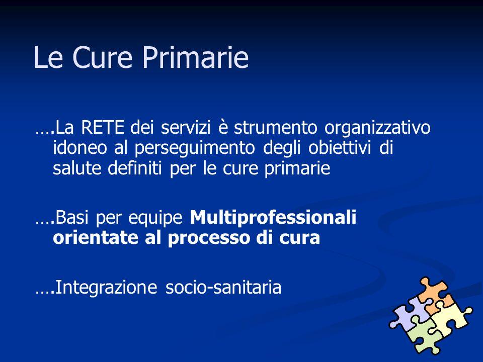 Le Cure Primarie ….La RETE dei servizi è strumento organizzativo idoneo al perseguimento degli obiettivi di salute definiti per le cure primarie ….Basi per equipe Multiprofessionali orientate al processo di cura ….Integrazione socio-sanitaria