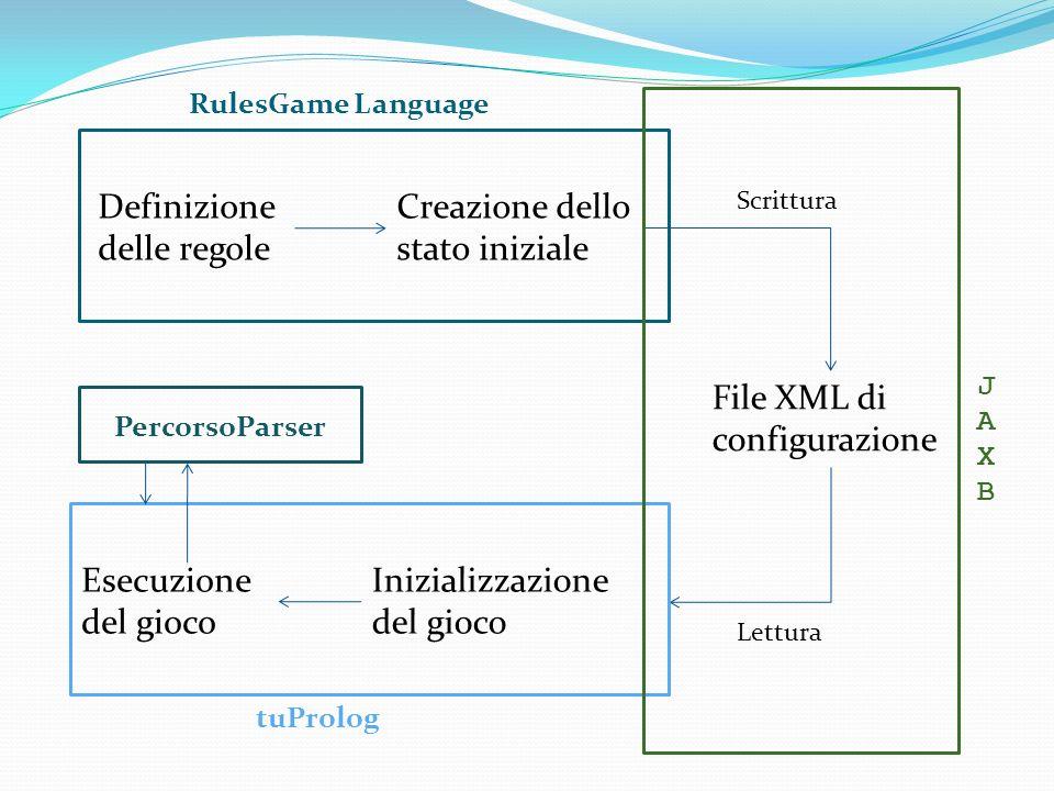 Definizione delle regole Creazione dello stato iniziale File XML di configurazione Inizializzazione del gioco Esecuzione del gioco Scrittura Lettura RulesGame Language JAXBJAXB tuProlog PercorsoParser