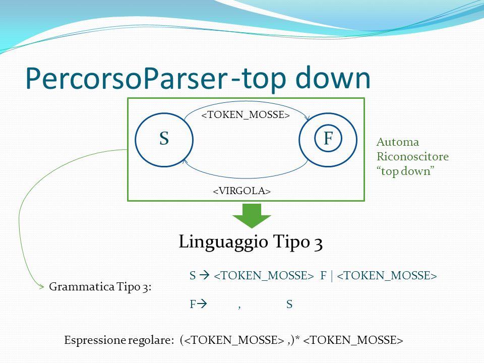 PercorsoParser SF S F | F, S Grammatica Tipo 3: Linguaggio Tipo 3 Automa Riconoscitore top down Espressione regolare: (,)* -top down