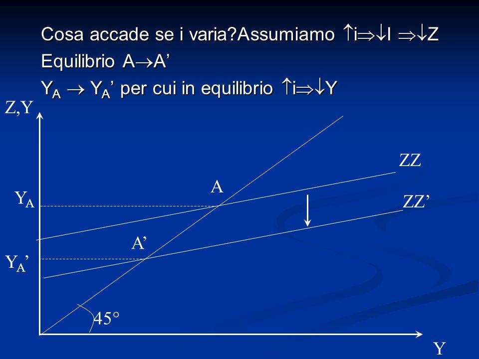 Cosa accade se i varia?Assumiamo i I Z Equilibrio A A Y A Y A per cui in equilibrio i Y ZZ Z,Y 45° A ZZ YAYA Y A A Y