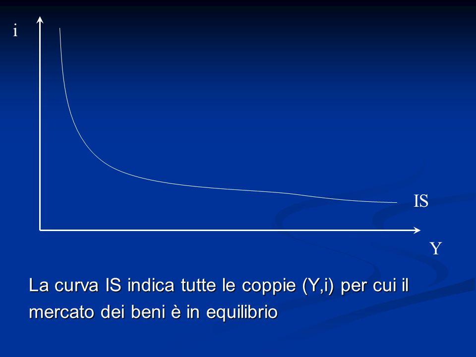 La curva IS indica tutte le coppie (Y,i) per cui il mercato dei beni è in equilibrio i Y IS