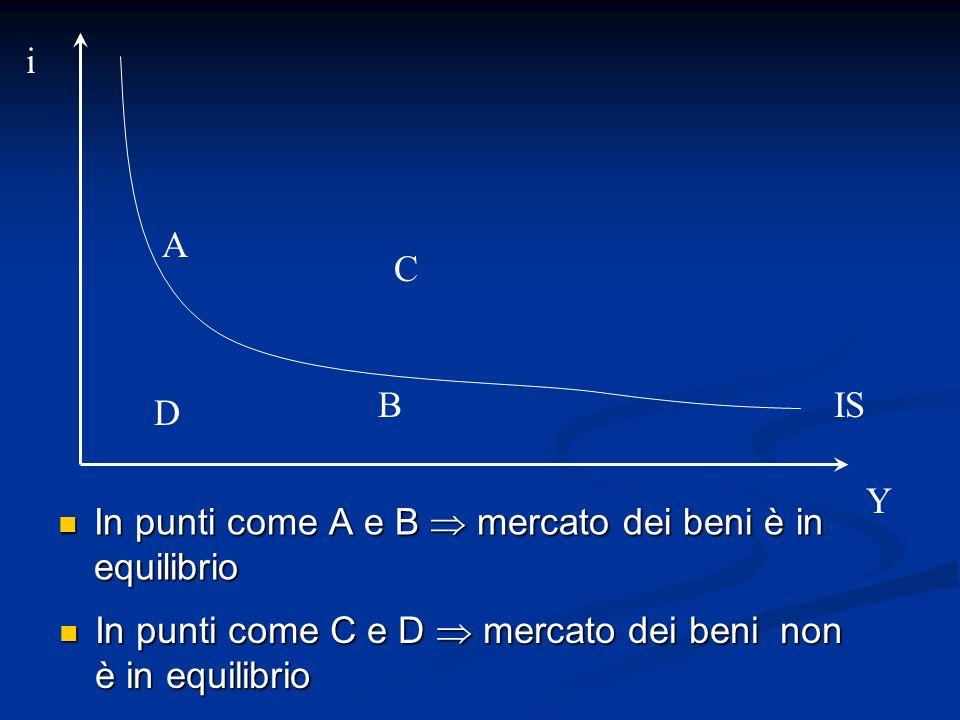 In punti come A e B mercato dei beni è in equilibrio In punti come A e B mercato dei beni è in equilibrio A B In punti come C e D mercato dei beni non