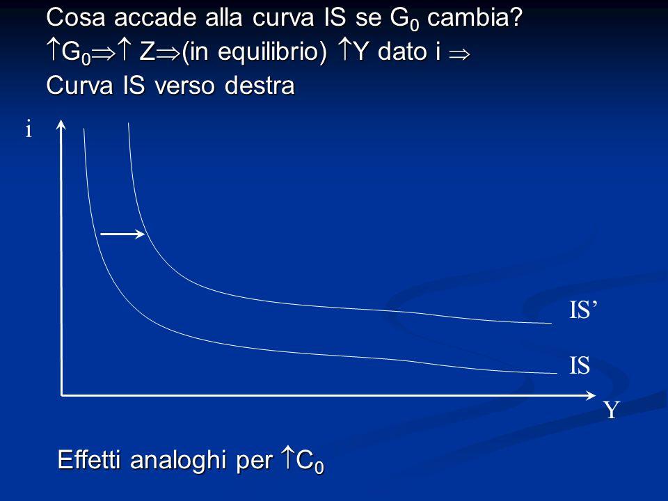 Cosa accade alla curva IS se G 0 cambia? G 0 Z (in equilibrio) Y dato i G 0 Z (in equilibrio) Y dato i Curva IS verso destra Effetti analoghi per C 0