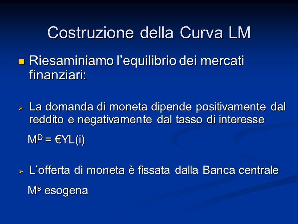 Costruzione della Curva LM Riesaminiamo lequilibrio dei mercati finanziari: Riesaminiamo lequilibrio dei mercati finanziari: La domanda di moneta dipe