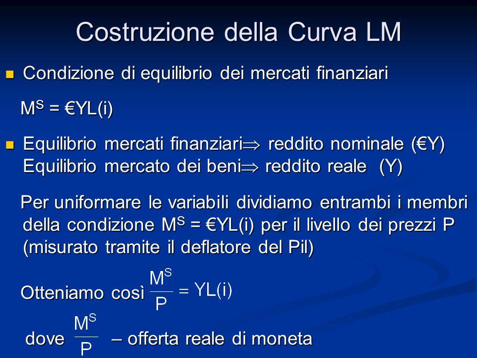 Costruzione della Curva LM Condizione di equilibrio dei mercati finanziari Condizione di equilibrio dei mercati finanziari M S = YL(i) M S = YL(i) Equ