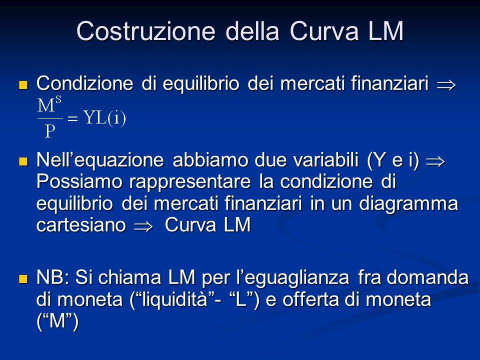 Costruzione della Curva LM Condizione di equilibrio dei mercati finanziari Condizione di equilibrio dei mercati finanziari Nellequazione abbiamo due v