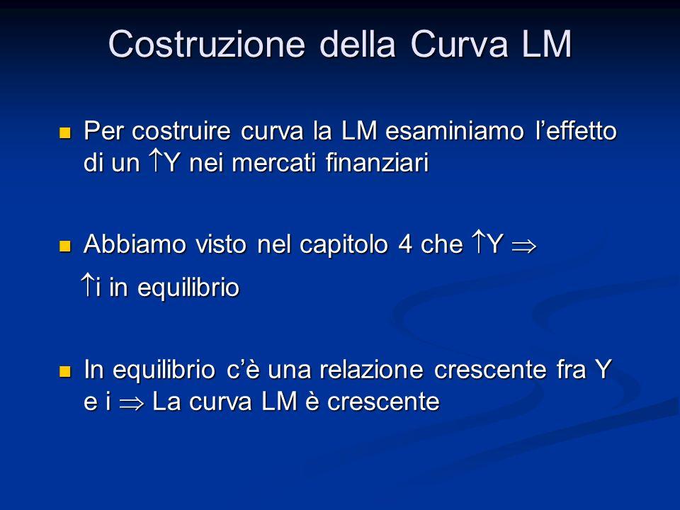 Per costruire curva la LM esaminiamo leffetto di un Y nei mercati finanziari Per costruire curva la LM esaminiamo leffetto di un Y nei mercati finanzi