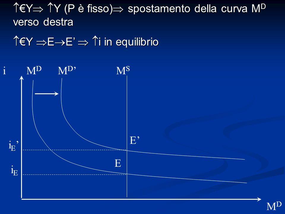 i MDMD M D MDMD Y Y (P è fisso) spostamento della curva M D verso destra Y Y (P è fisso) spostamento della curva M D verso destra Y E E i in equilibri