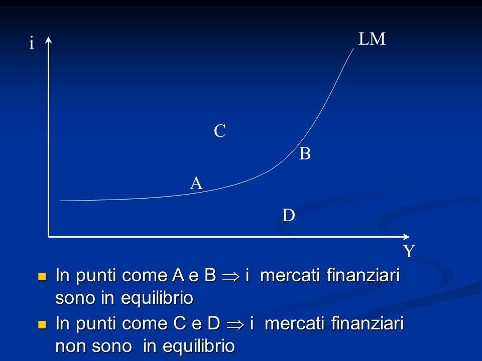 In punti come A e B i mercati finanziari sono in equilibrio In punti come A e B i mercati finanziari sono in equilibrio LM i Y A B C D In punti come C