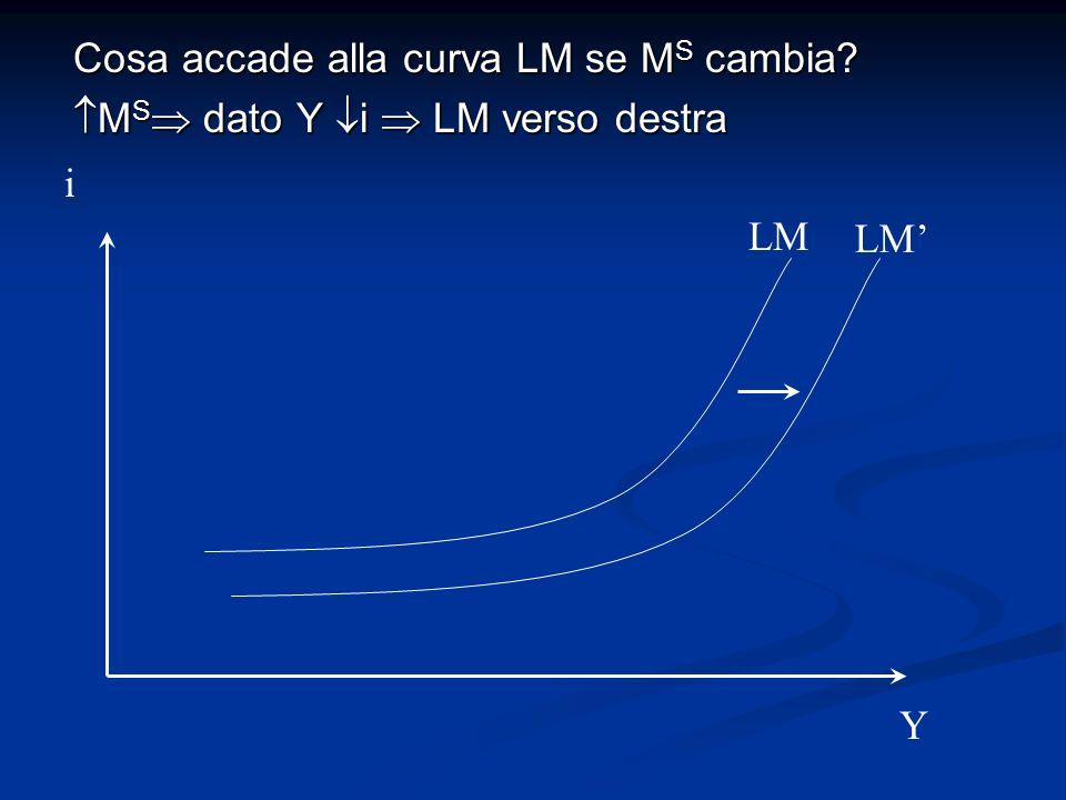 Cosa accade alla curva LM se M S cambia? M S dato Y i LM verso destra M S dato Y i LM verso destra LM i Y