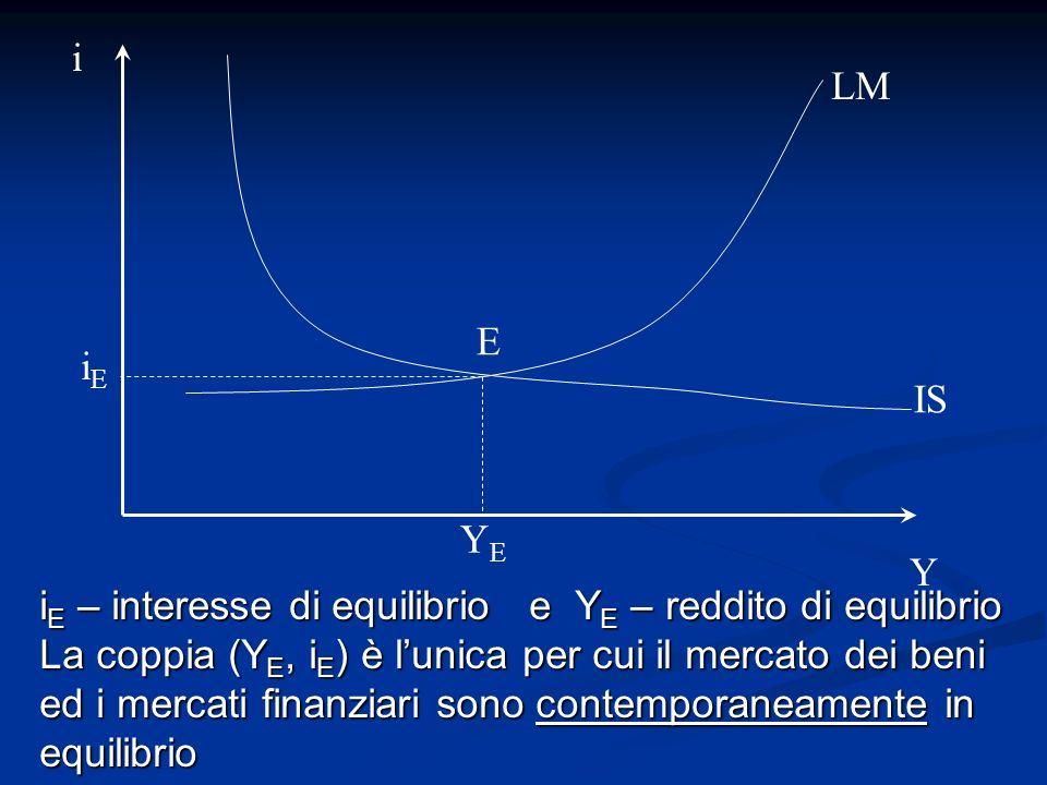 i Y E IS LM i E – interesse di equilibrio e Y E – reddito di equilibrio La coppia (Y E, i E ) è lunica per cui il mercato dei beni ed i mercati finanz