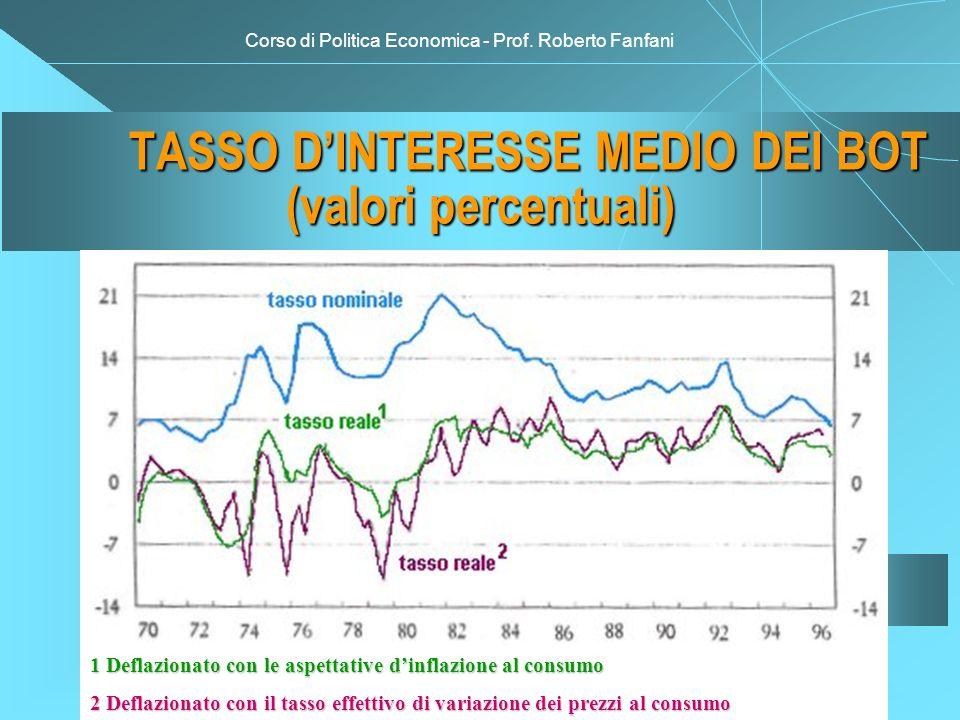 Corso di Politica Economica - Prof. Roberto Fanfani TASSO DINTERESSE MEDIO DEI BOT (valori percentuali) 1 Deflazionato con le aspettative dinflazione