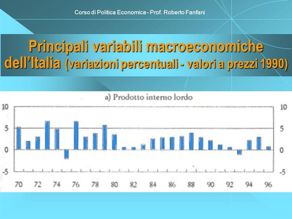 Principali variabili macroeconomiche dellItalia (variazioni percentuali - valori a prezzi 1990)