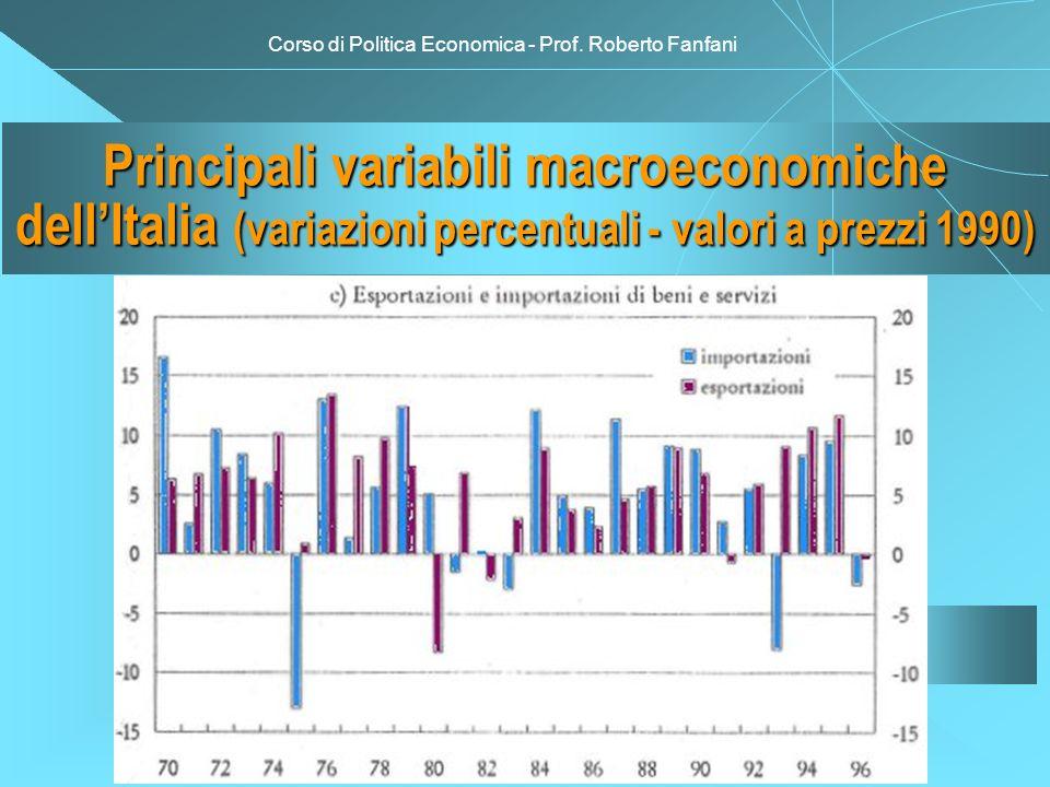 Corso di Politica Economica - Prof. Roberto Fanfani Principali variabili macroeconomiche dellItalia (variazioni percentuali - valori a prezzi 1990)
