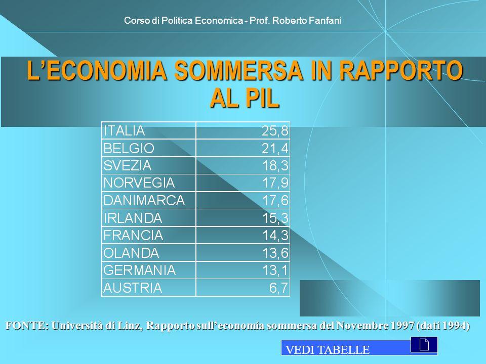 Corso di Politica Economica - Prof. Roberto Fanfani LECONOMIA SOMMERSA IN RAPPORTO AL PIL FONTE: Università di Linz, Rapporto sulleconomia sommersa de
