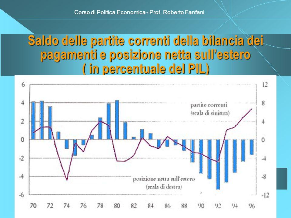 Corso di Politica Economica - Prof. Roberto Fanfani Saldo delle partite correnti della bilancia dei pagamenti e posizione netta sullestero ( in percen