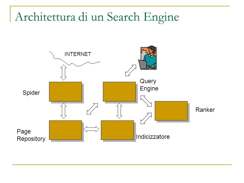 Architettura di un Search Engine INTERNET Spider Page Repository Indicizzatore Query Engine Ranker