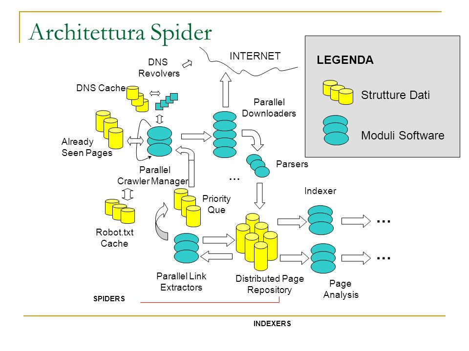 Architettura Spider SPIDERS INDEXERS Parallel Downloaders DNS Revolvers DNS Cache Parallel Crawler Managers Already Seen Pages Robot.txt Cache Paralle