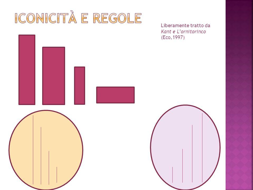 Liberamente tratto da Kant e Lornitorinco (Eco,1997)