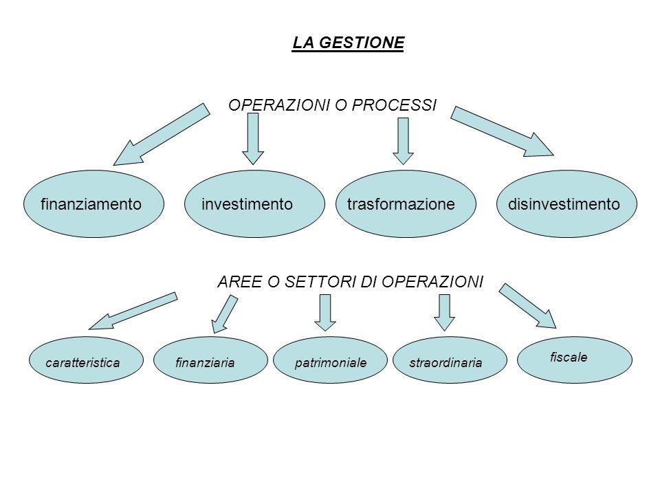 Secondo i ritmi di produzione Produzione continua Imprese stagionali Secondo i modi della produzione Secondo la destinazione della produzione Secondo