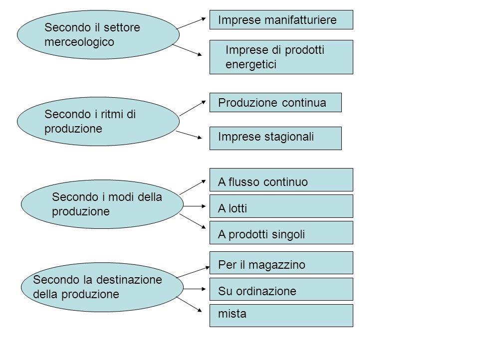 Aspetti caratteristici della nuova produzione processi produttivi Calssificazione inprese industriali Gestione delle imprese industriali Le Aziende In
