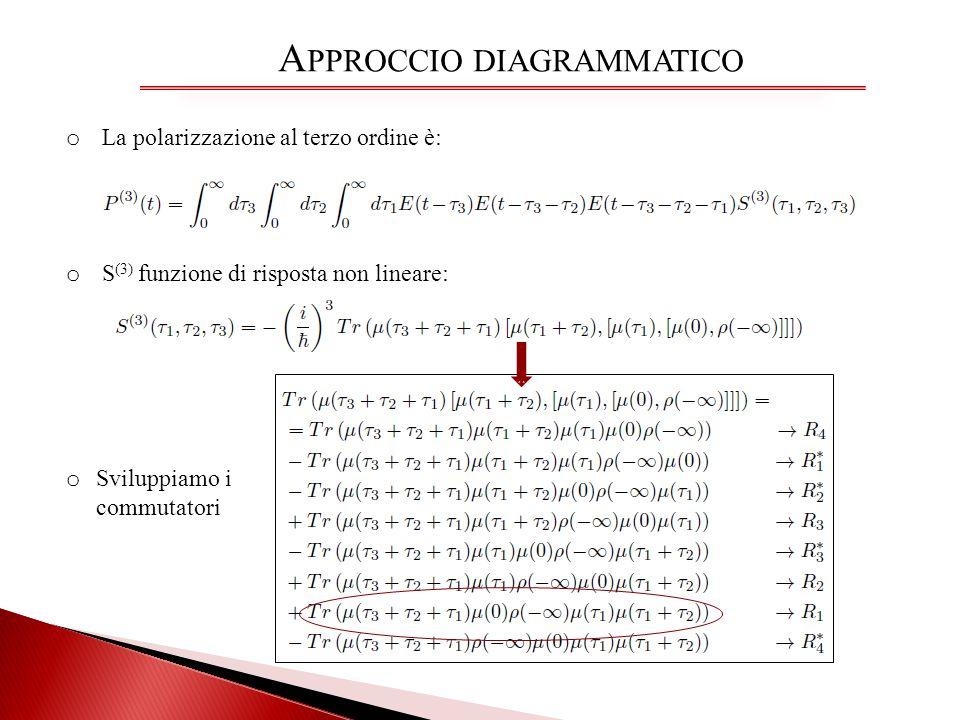 A PPROCCIO DIAGRAMMATICO o La polarizzazione al terzo ordine è: o Sviluppiamo i commutatori o S (3) funzione di risposta non lineare: