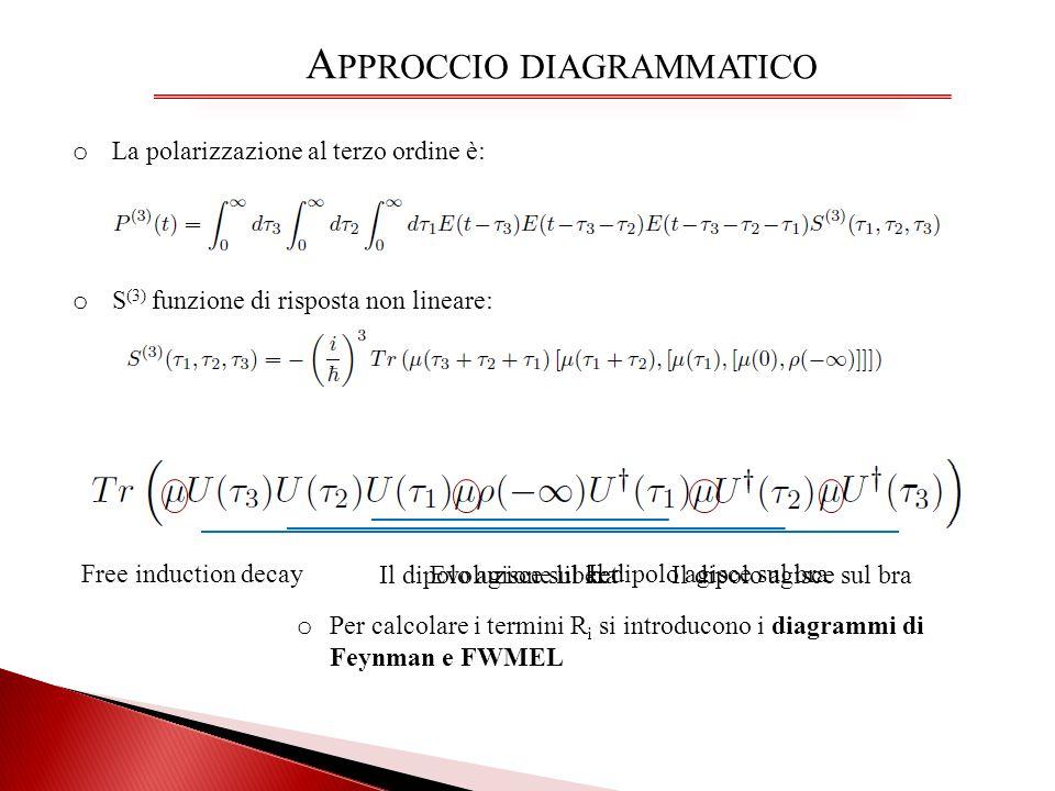 A PPROCCIO DIAGRAMMATICO o La polarizzazione al terzo ordine è: o S (3) funzione di risposta non lineare: Il dipolo agisce sul bra Il dipolo agisce su