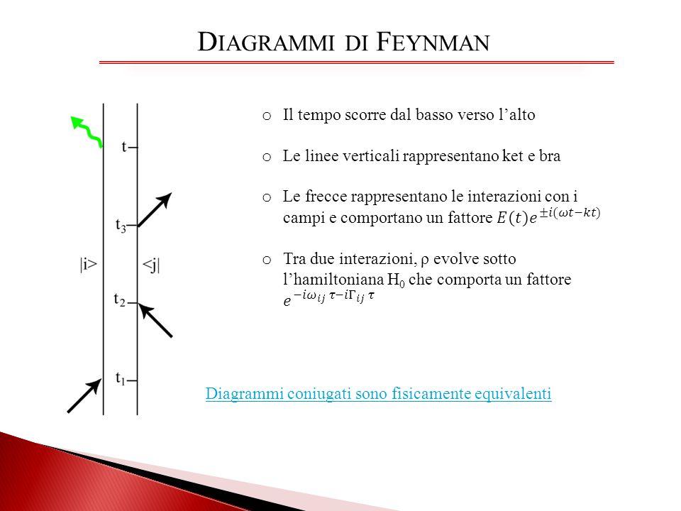 D IAGRAMMI DI F EYNMAN Diagrammi coniugati sono fisicamente equivalenti